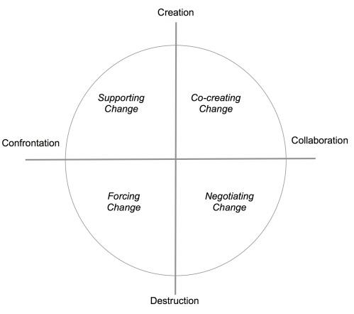 5B Figure Strategy Quadrants
