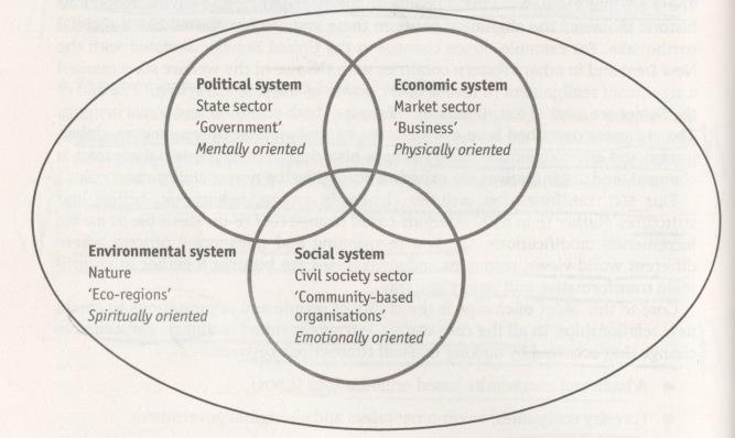 Three Sectors Waddell 1